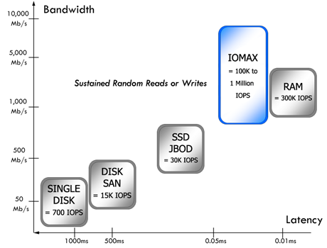 IOPS Performance comparison between the ioDrive and RAM, SAN and SSD